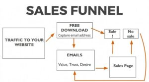 sales funnels for real estate companies